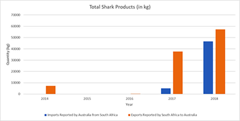 Shark Exports to Australia, South African trade Figures.